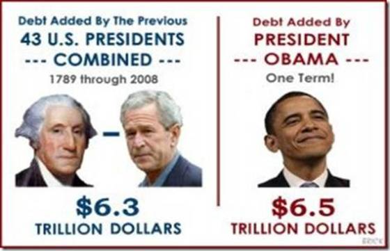 Debt added by US Presidents